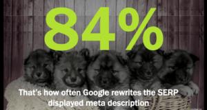 84% google rewrites