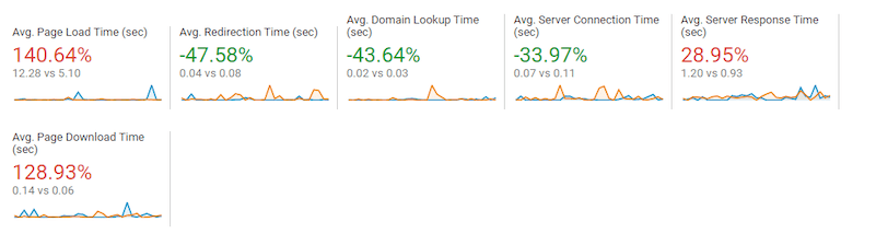 how a change in server can affect site speed